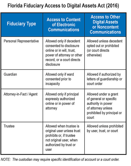 Chart of Florida Fiduciary Access to Digital Assets Act