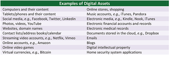 Examples of digital assets chart